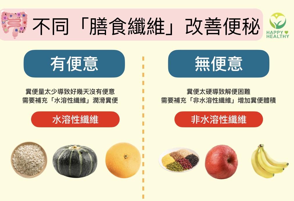 """吃對纖維改善便秘!""""有便意""""和""""無便意""""怎麼吃才有效果?"""